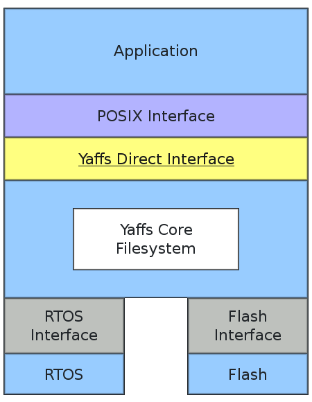 Yaffs structure diagram